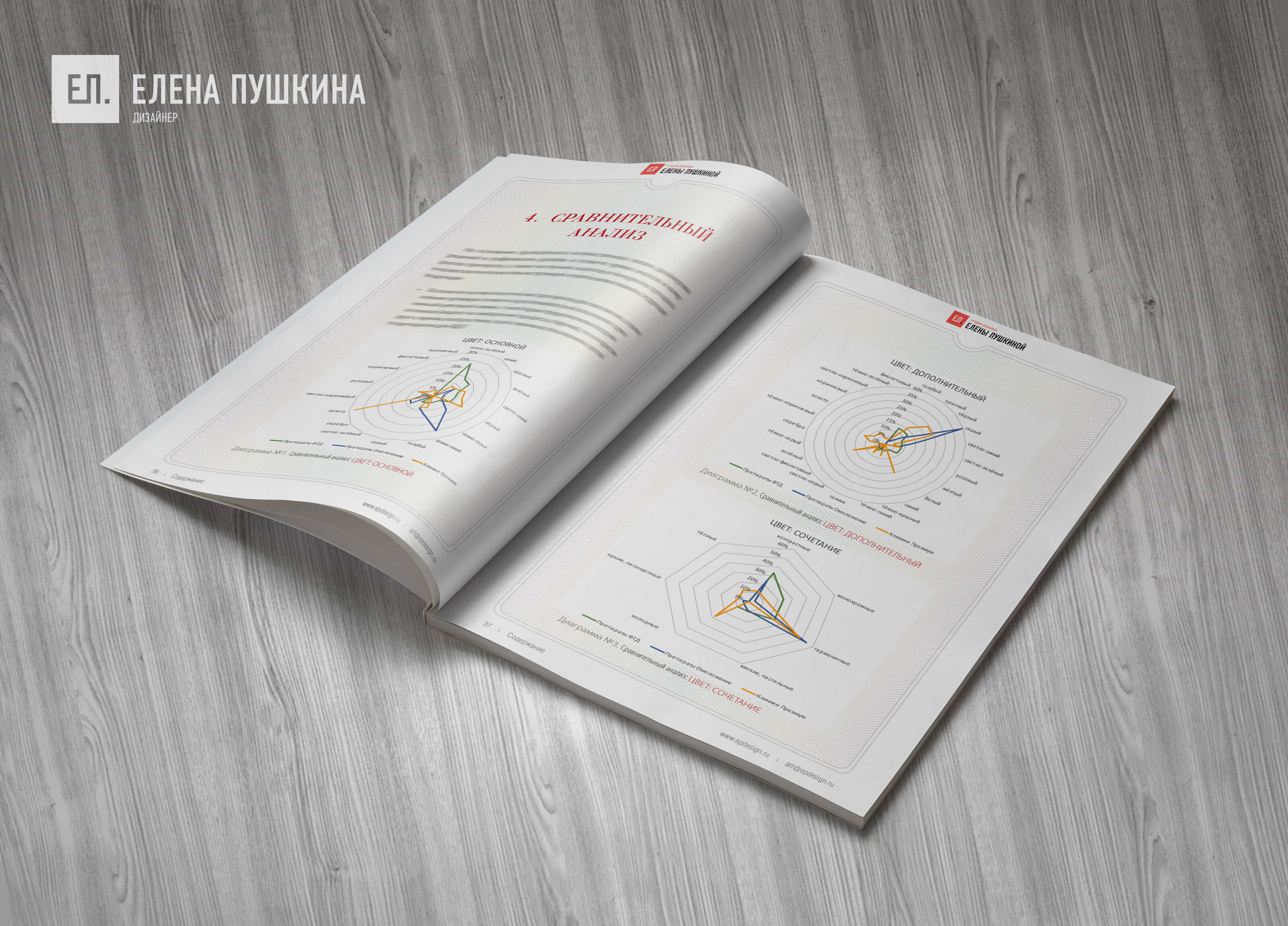 Аналитическое дизайн-исследование рынка препаратов дляФДТ вкосметологии— проведение кабинетного исследования: сбор данных, анализ, выводы ирекомендации Дизайн-исследования Портфолио