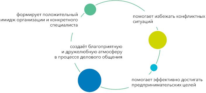 Этические нормы сотрудничества • Студия графического дизайна Елены Пушкиной